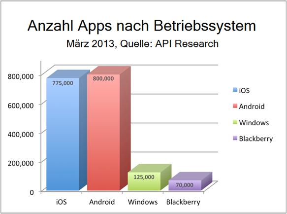 Mobile Apps in Zahlen