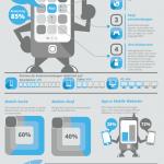 Infografik: Warum Sie eine Mobile Strategie brauchen