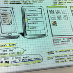 App Konzeption: In 7 Schritten zum starken Konzept