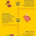 Infografik - YUHIRO Zusammenarbeitsmodell einfach erklärt